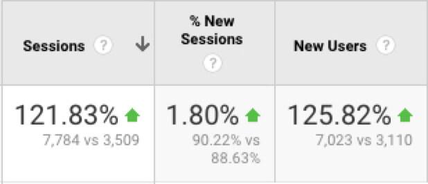 Affiliate organic traffic growth metrics